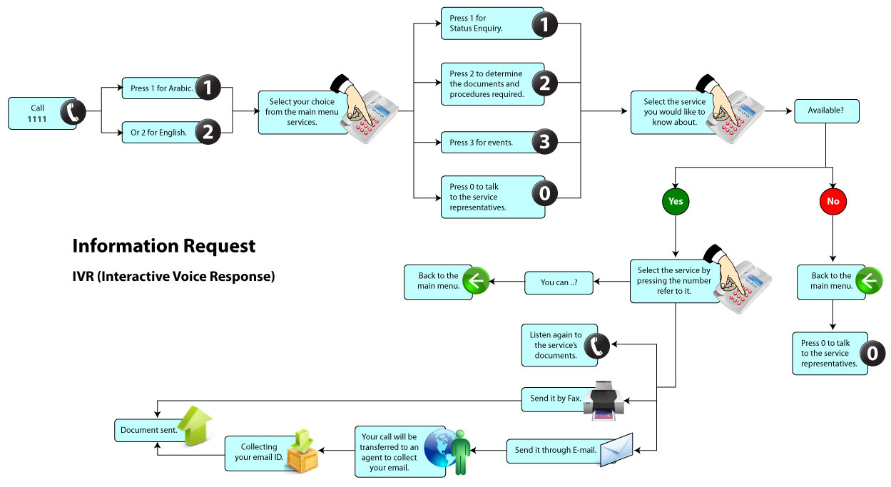 Contact Center Call Flow Diagram : call flow chart template : Sample Chart Templates